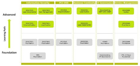 It Governance Training Key Learning Paths Learning Path Template