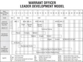 army timeline template army sustainment magazine warrant officer professional