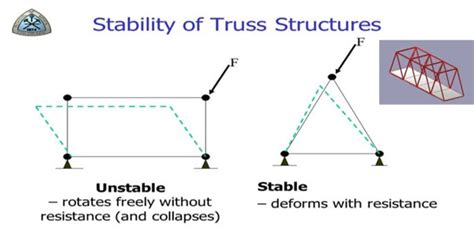 structural analysis  beams statically determinate structures