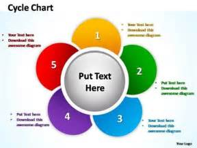 sales call cycle template five stages cycle process diagram to show business success