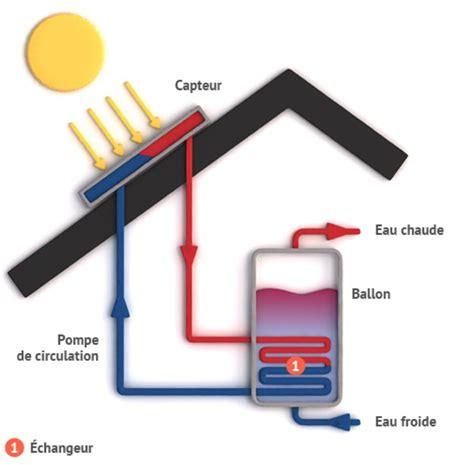 Chauffe Eau Electrique Comment ça Marche 3063 by Fonctionnement Chauffe Eau Solaire Individuel Et Aspects