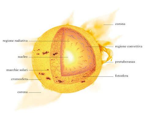 struttura interna sole pin struttura interna sole on