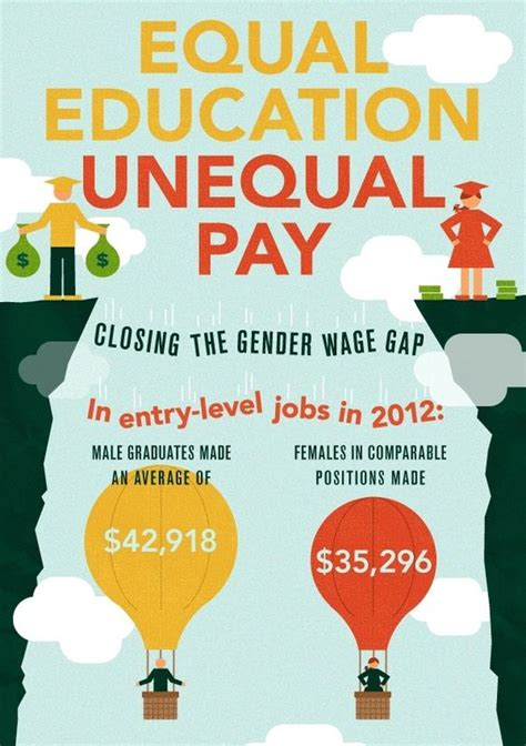 unequal wages equal education unequal pay closing the gender wage gap