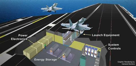 linear induction catapult carrier based launch of aircraft to use power electronics power electronics