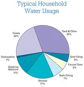 Water Faucet Leak Wiser Water Use Home Power Magazine