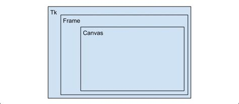 layout canvas python the basic gui layout python game programming by exle