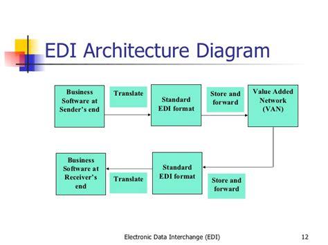 edi process flow diagram edi diagram of process sql diagram elsavadorla