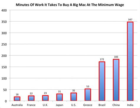 unveiling the big mac minimum wage index business insider