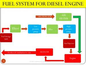 Fuel System For Diesel Engine Basic Mechanical Engineering Ic Engines