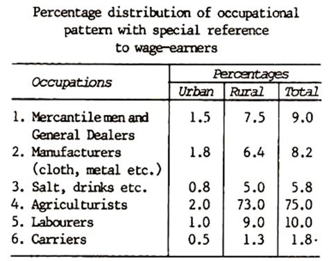 classification pattern paragraph classification of wage trend in india essay industrial