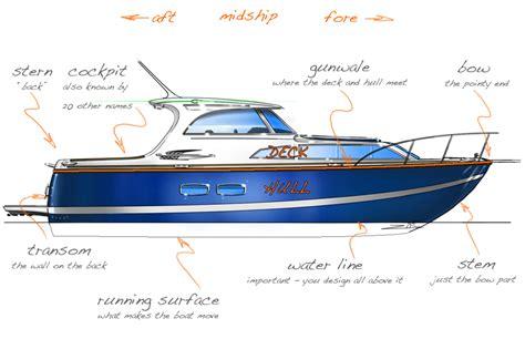 boat parts terminology 摩池가 보는 中南海 boating design 101