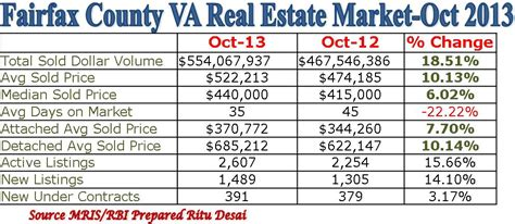 northern virginia fairfax county real estate market oct 2013