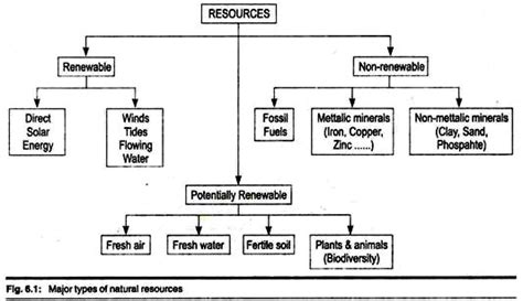 resource diagram classification of resources with diagram environment
