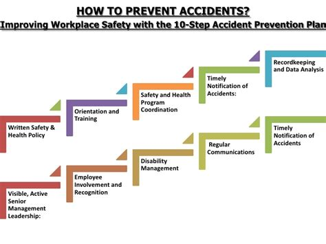 layout of the work space to prevent accidents and injuries hrm employee safety health