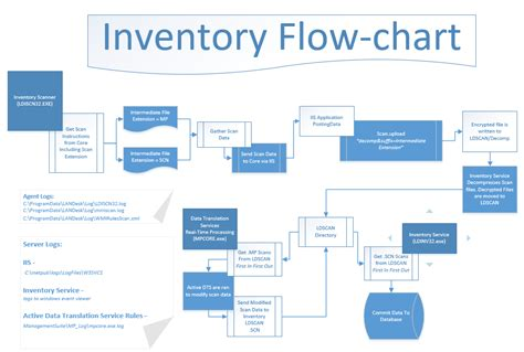 inventory flowchart inventory flow chart ivanti user community