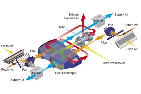 diagram of air conditioning unit parts of ac unit