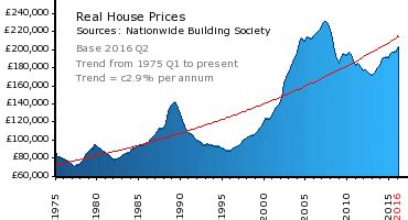 graphs > nationwide average house prices adjusted for