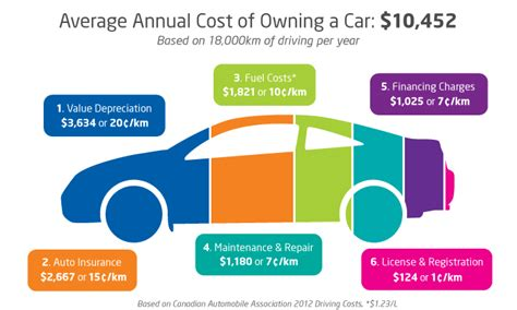 what is the true total cost to build a quality residential 2012 car ownership busts the 10 000 bar price tags
