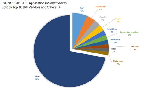 best erp top 10 erp software vendors and market forecast 2015 2020