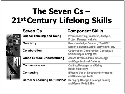 the 7cs of the 21st century lifelong learning skills educational technology and mobile learning