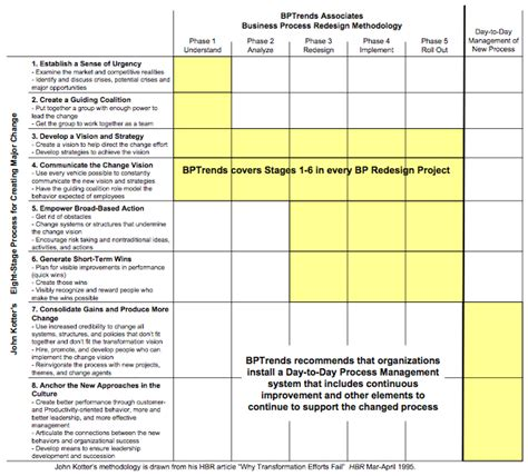 Kotter Change Management Plan Template Beautiful Template Design Ideas Culture Change Plan Template