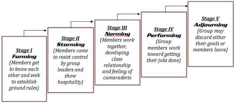 Team Development Stages Of Process
