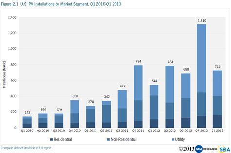 pattern energy benefits advantages of solar energy massive solar growth charts