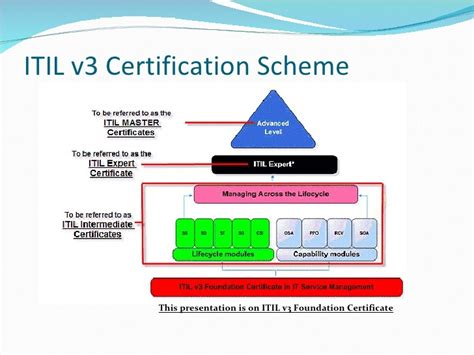 Book Self Design by Introduction To Itil V3 Foundation Exam