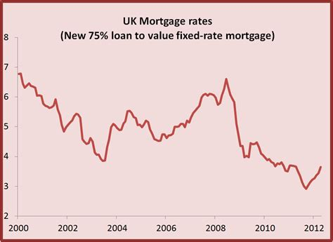 current bank mortgage rates uk uk economy why aren t you buying houses