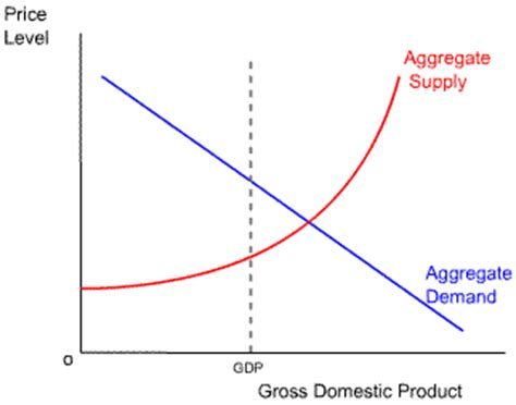 aggregate demand aggregate supply diagram assignment 5 for eco100 online