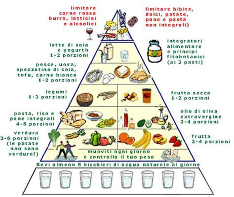 piramide alimentare inglese salute e benessere termojetics te herbalife termogenico