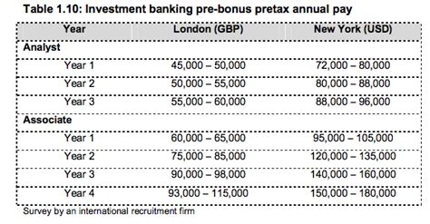 how much do investment bankers make how much do investment bankers earn katsonga