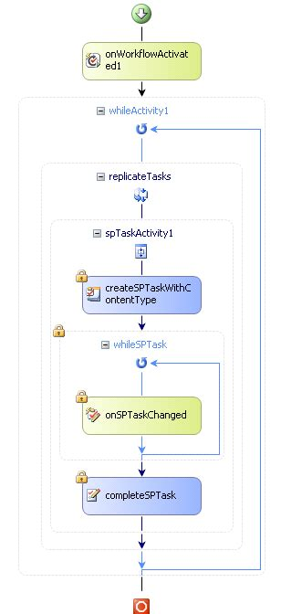 sharepoint parallel approval workflow gary rong s creating a custom sequential workflow