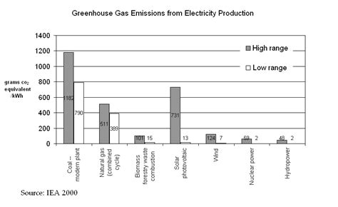house source cycle greenhouse gas emissions of energy sources