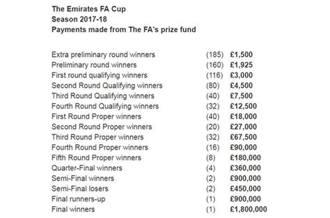 Prize Money For Winning Fa Cup - fa cup history to be made in first round replays plymouth herald