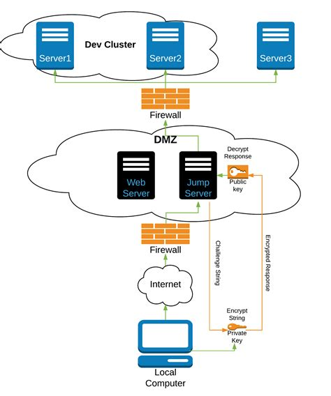 access forwarding servers the major of ssh using jump servers and forwarding