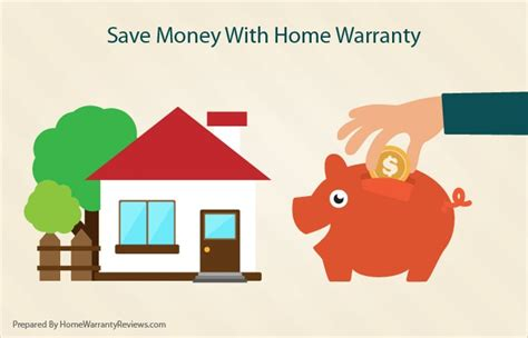 how much is a home warranty plan annual savings from