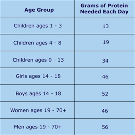 The Daily Table by Adults Daily Protein Intake Much More Than Recommended