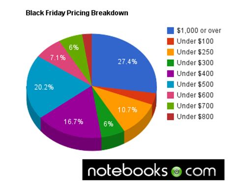 state of black friday 2010: laptop stats, brands, prices