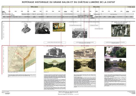 Frise Chronologique Histoire De La Photographie Walktoschool
