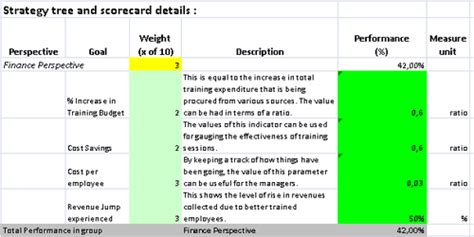 balanced scorecard in ms excel with ready to use training