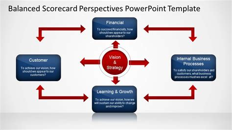 balanced scorecard powerpoint template balanced scorecard perspectives powerpoint template