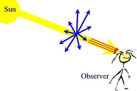 scattering of light definition what are conceptual models
