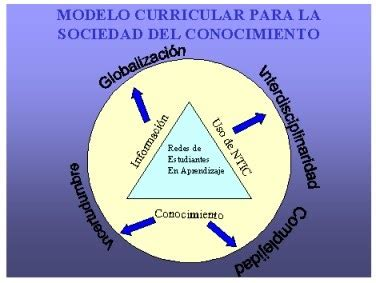 Modelo Curricular Racionalista Nuevas Tecnolog 237 As De La Comunicaci 243 N Y La Formaci 243 N Aplicada Teor 237 As Curriculares