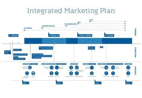 How To Build A Influencer Marketing Plan Influencer Marketing Strategy Template