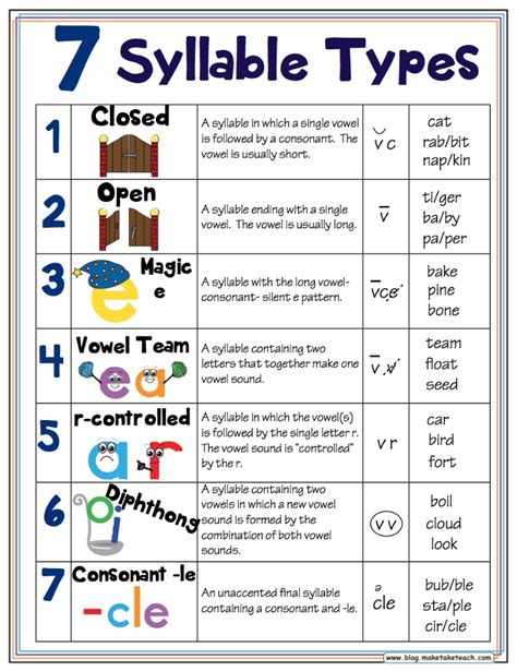 6 Syllable Types Worksheets by 7 Syllable Types Free Handout And Classroom Posters