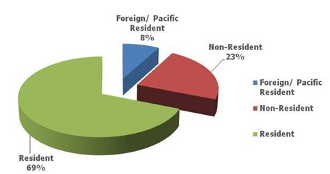 Of Hawaii Mba Application by Fall 2010 Entering Time Jd Students William S
