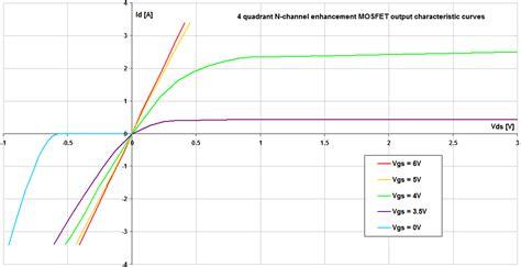 mosfet transistor graph 4 quadrants mosfet graph