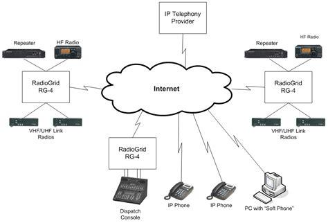 network diagram vusumuzik wisetechnics page 2