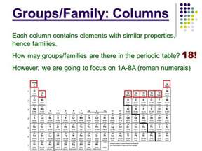 The Elements In A Column Of The Periodic Table by The Periodic Table Ppt